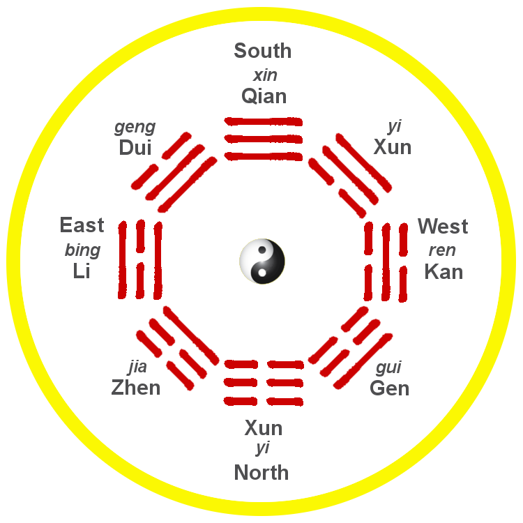 Fu Xi 'Earlier Heaven' bagua arrangement