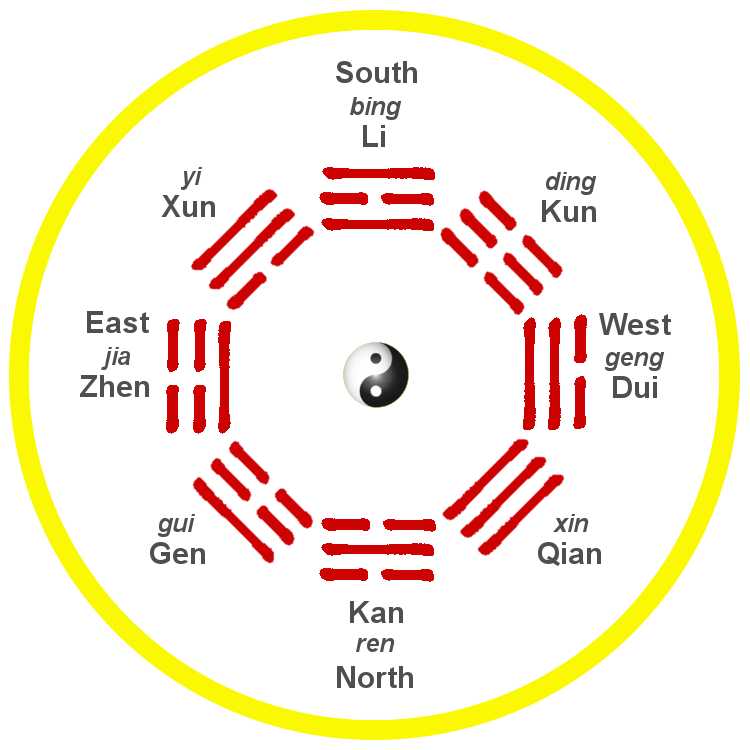 King Wen 'Later Heaven' bagua arrangement