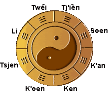 the eight trigrams in een circle around the Yin Yang symbol